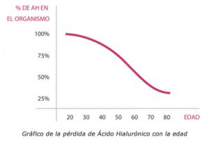 Produccion de ácido hialurónico con la edad